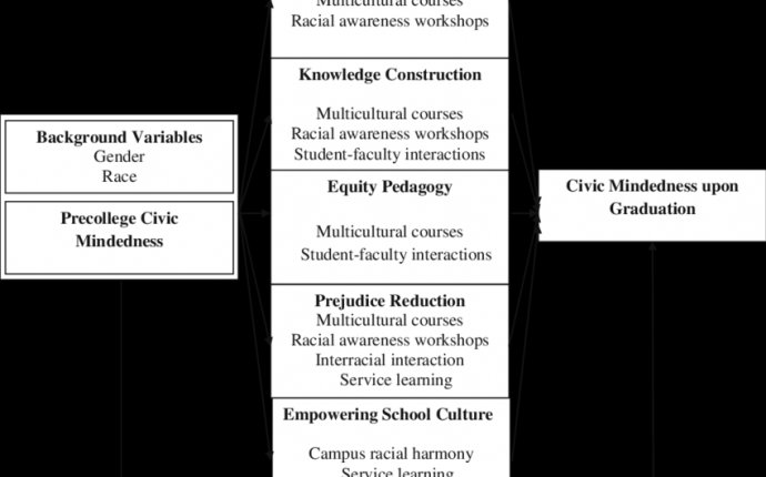 Do Diversity Experiences Help College Students Become More