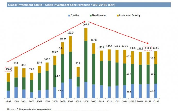 J.P. Morgan s 14 predictions for investment banking revenues and