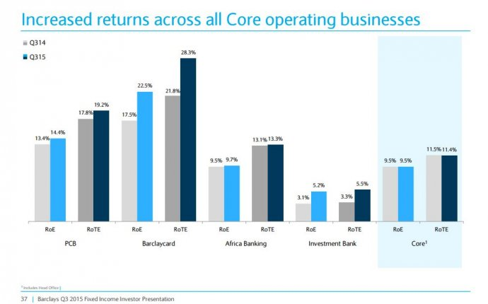 What s really going on at Barclays investment bank. Two charts