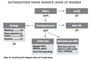 Automating Your Money: How It Works