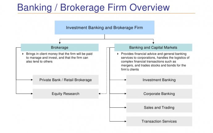 Investment Banking industry Overview