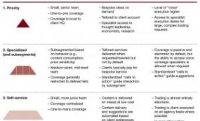 Differentiating client coverage and service model