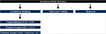 Investment Bank Structure