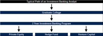 Investment Banker Career Path