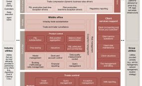 New investment banking target operating model