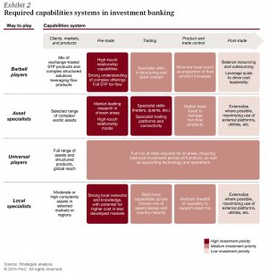 Required capabilities systems in investment banking