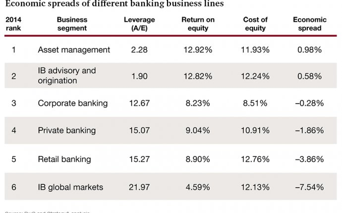 Investment Banking value chain