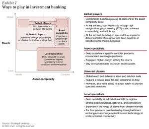 Ways to play in investment banking